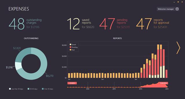 DevExpress WPF Chart