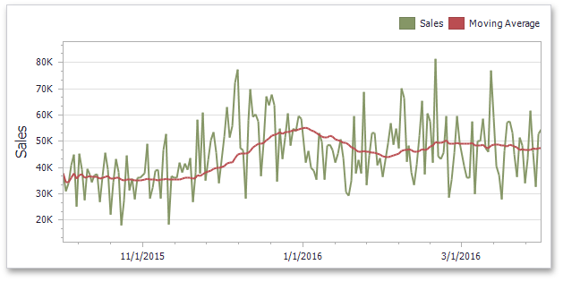 DevExpress Dashboard for .NET - Moving Averages