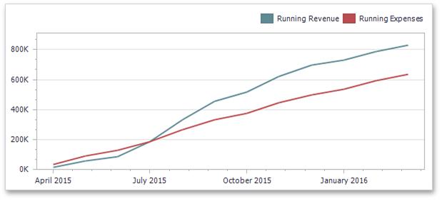 DevExpress Dashboard for .NET - Running Totals