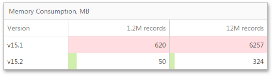 DevExpress Dashboard Performance - 12M Records