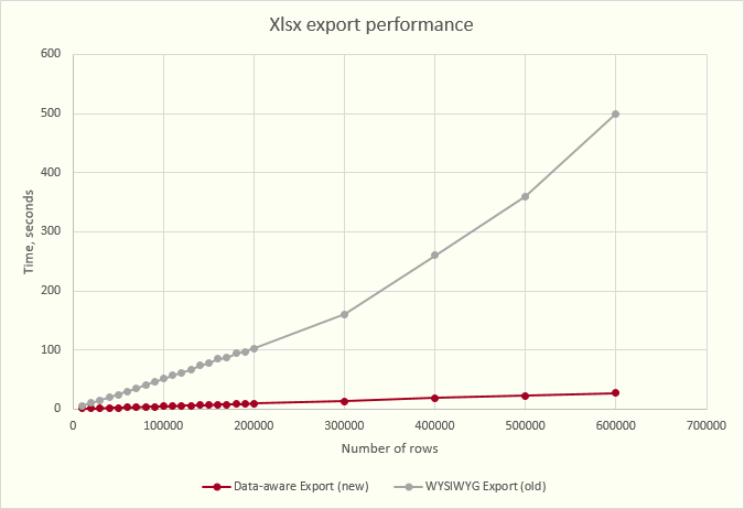 .NET Framework Excel Export Performance Chart