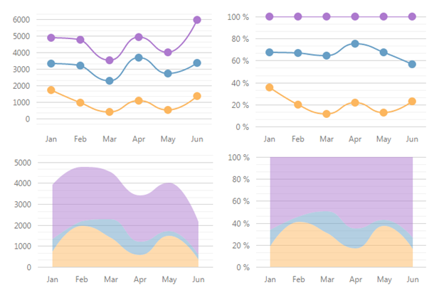 HTML 5 Chart Widget Series Types