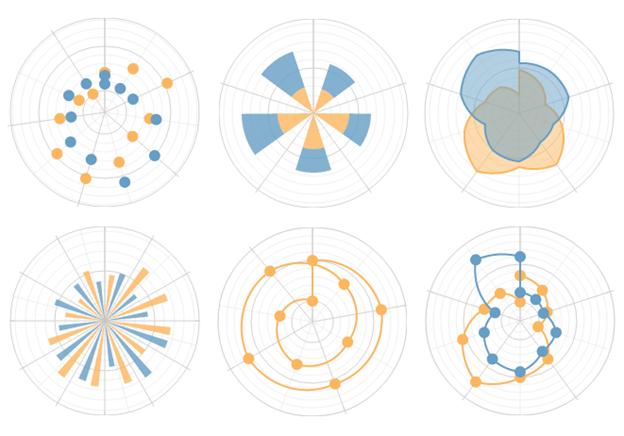 HTML 5 Polar Chart Series Types