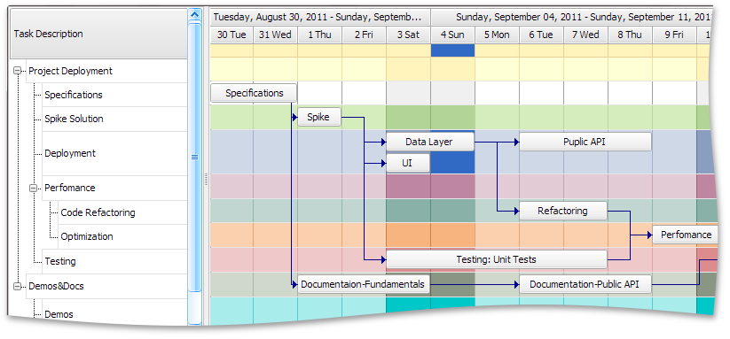 WinForms Gantt Control
