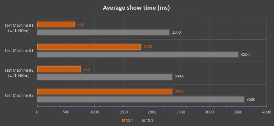 Ribbon Performance Update