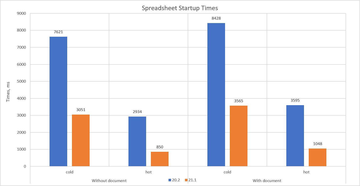 Spreadsheet Startup Performance Comparison