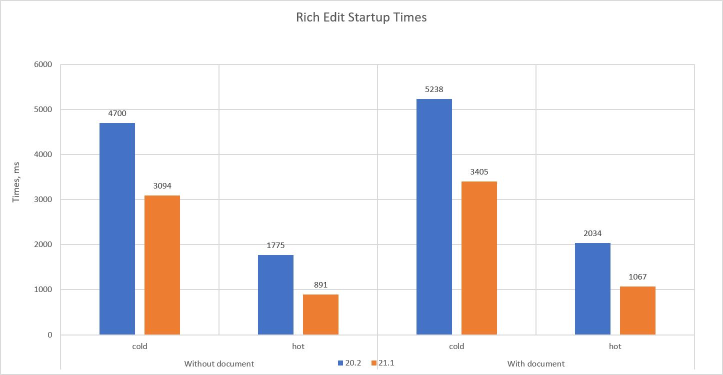 RichEdit Startup Performance Comparison